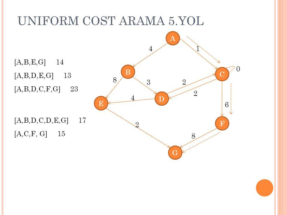 UNIFORM COST ARAMA 5.YOL A 4 1 [A,B,E,G] 14 B C [A,B,D,E,G] 13 8 3 2